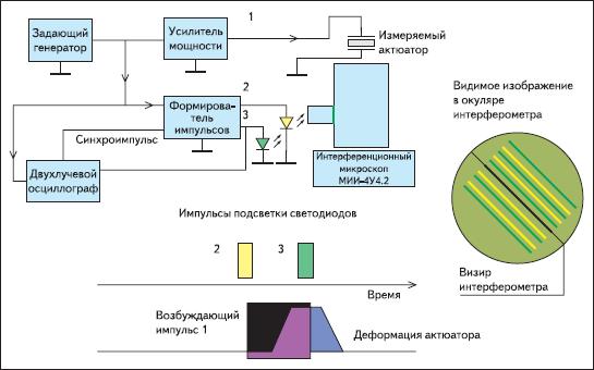 Структурная схема измерения перемещений поверхности актюатора в динамическом режиме