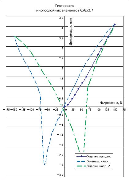 Зависимость перемещения элементарного блока актюатора от приложенного напряжения