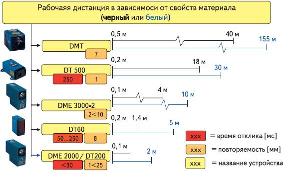 Рис. 5. Рабочая дистанция датчиков расстояния SICK в зависимости от цвета материала (черный или белый)