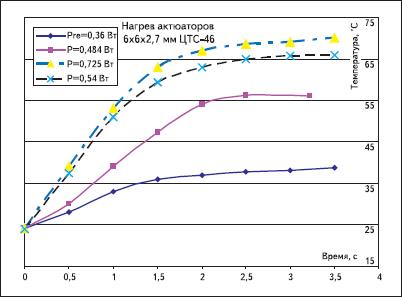 Зависимость температуры нагрева поверхности актюатора от активной составляющей входной мощности