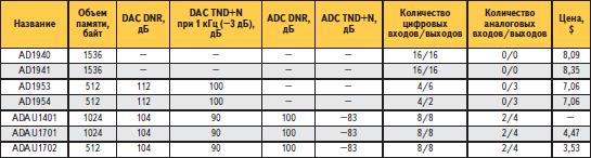 Поставляемые процессоры SigmaDSP