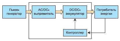 Блок-схема модуля питания
