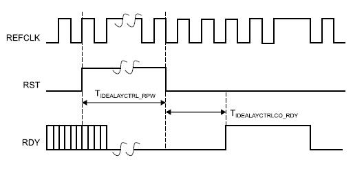 Временные диаграммы сигналов, поясняющие функционирование элементов на основе примитива IDELAYCTRL