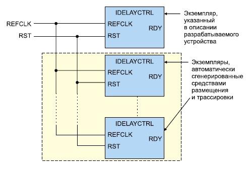Применение компонентов, формируемых с помощью шаблона IDELAYCTRL