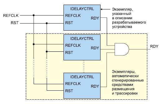 Применение компонентов, создаваемых с помощью шаблона IDELAYCTRL, без топологических ограничений