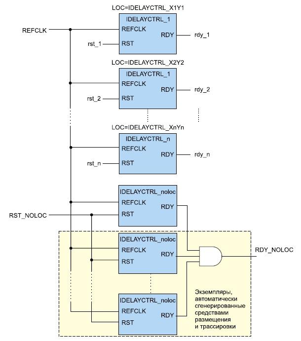 Совместное использование компонентов без топологических ограничений и с заданным расположением в кристалле
