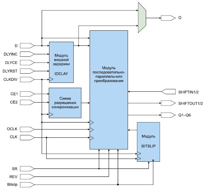 Структура входного последовательно-параллельного преобразователя ПЛИС серии Virtex-4