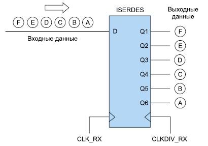 Соответствие разрядов данных на входе и выходах  преобразователя ПЛИС серии Virtex-4