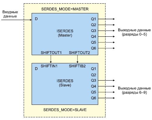 Схема каскадного соединения двух входных  последовательно-параллельных преобразователей ISERDES ПЛИС серии Virtex-4