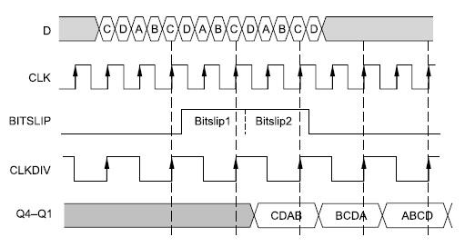 Временные диаграммы сигналов, поясняющие применение функции Bitslip