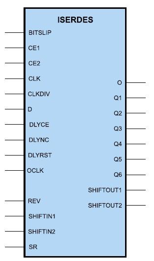Условный графический образ входного последовательно-параллельного преобразователя, применяемого в ПЛИС серии Virtex-4
