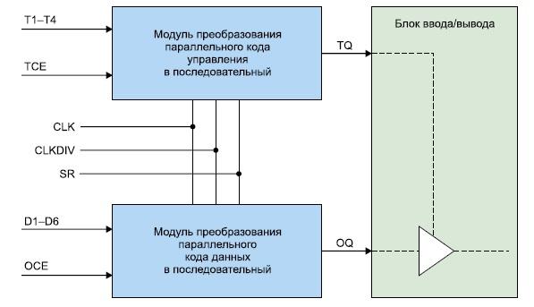 Структура выходного параллельно-последовательного преобразователя ПЛИС серии Virtex-4
