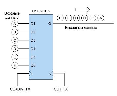 Соответствие разрядов данных на входах и выходе параллельно-последовательного преобразователя