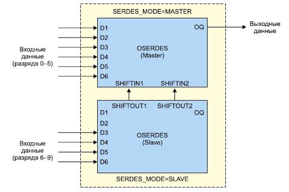 Схема каскадного соединения двух выходных   преобразователей OSERDES ПЛИС серии Virtex-4