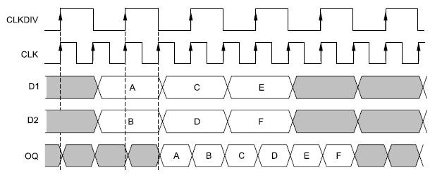 Временные диаграммы сигналов, соответствующие стандартному режиму функционирования  преобразователя ПЛИС серии Virtex-4