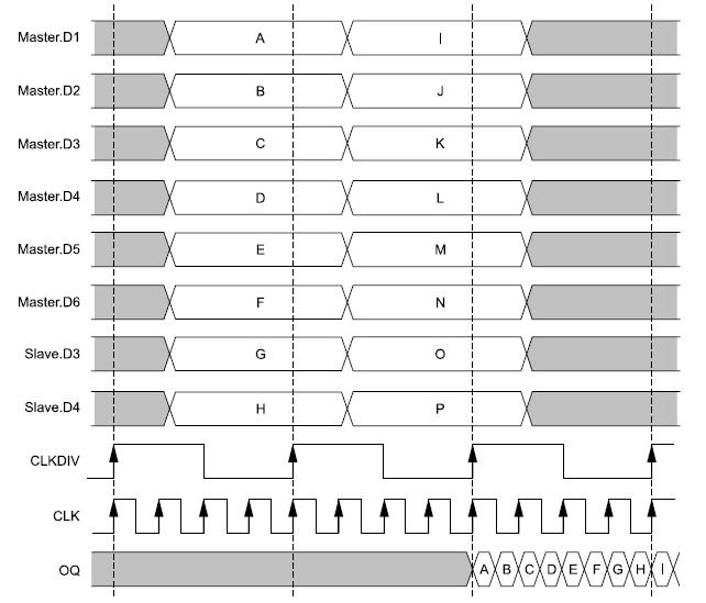 Временные диаграммы сигналов преобразователя параллельного кода в последовательный