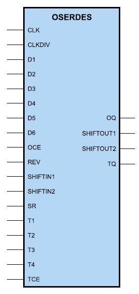 Графический образ выходного преобразователя параллельного кода в последовательный