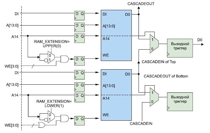 Схема каскадного соединения двух смежных модулей блочной памяти ПЛИС серии Virtex-4