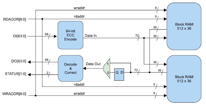 Структурная схема ОЗУ со встроенной схемой контроля и коррекции ошибок ECC,  реализуемого на базе смежных модулей блочной памяти ПЛИС серии Virtex-4