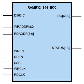 Условный графический образ элементов оперативной памяти, формируемых с помощью  шаблона 512 x 64 ECC RAM (RAMB32_S64_ECC)