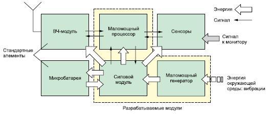 Схема архитектуры автономной микросистемы