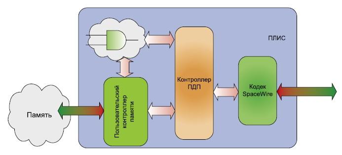Подключение контроллера УДП к кодеку