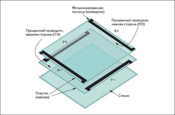 Устройство 4-проводной резистивной сенсорной панели