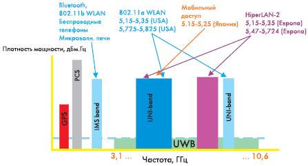 Рис. 1. Соотношение частотных полос известных технологий и СШПС. Горизонтальная штриховая линия означает допустимую величину спектральной плотности мощности мешающего сигнала, определенную FCC. Видно, что СШПС не должен мешать существующим системам, а вот они, при их близости к приемнику СШПС, могут его «запереть».
