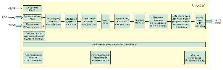 Структура дисплейного контроллера SAA6740