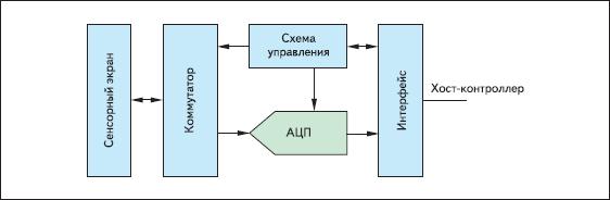 Обобщенная структурная схема интегрального контроллера сенсорного экрана