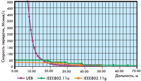 Рис. 2. Зависимость скорости передачи от дальности для сравниваемых технологий