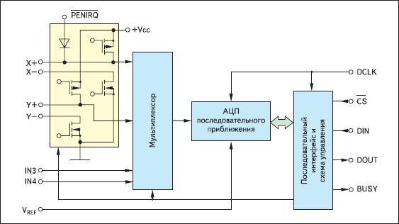 Структурная схема ИМС ADS7843