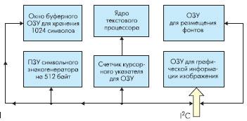 Структура OSD контроллера