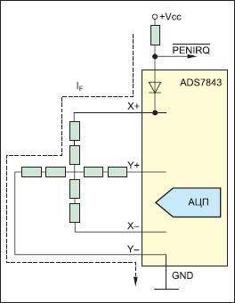 Принцип формирования сигнала прерывания в контроллере ADS7843 при касании экрана