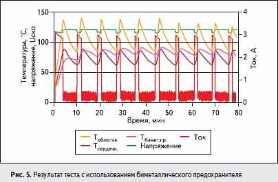 Результат теста с использованием биметаллического предохранителя