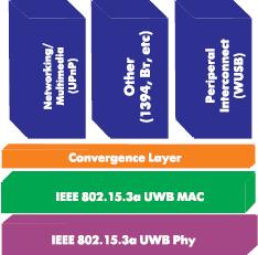 Рис. 5. Нижние уровни семиуровневой модели ISO/OSI дополняются уровнем, обеспечивающим конвергенцию технологии СШПС с более высокими уровнями известных технологий