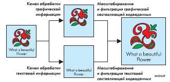 Иллюстрация метода ClearFont