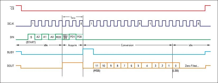 Временные диаграммы сигналов на основных выводах ИМС ADS7843