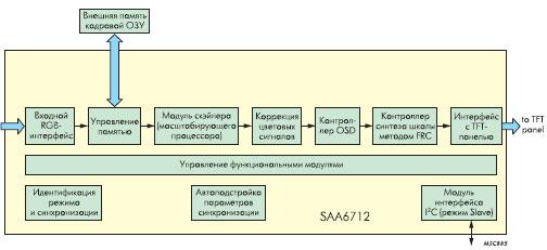 Структура дисплейного контроллера SAA6712