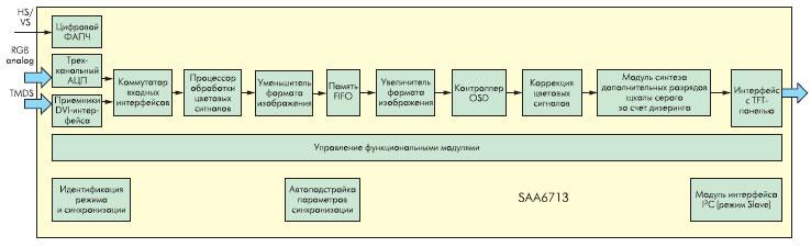Структурная схема дисплейного контроллера SAA6713