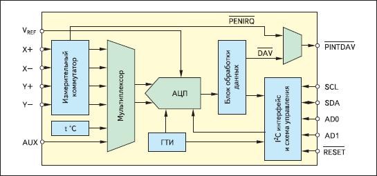 Структурная сема ИМС TSC2004