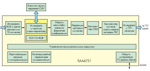 Структурная схема дисплейного контроллера SAA6721