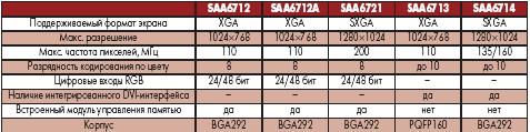 Основные характеристики дисплейных контроллеров Philips SAA67xx