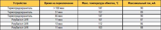 Результаты измерений термопредохранителя и PolySwitch при испытании защиты трансформатора на 120 В