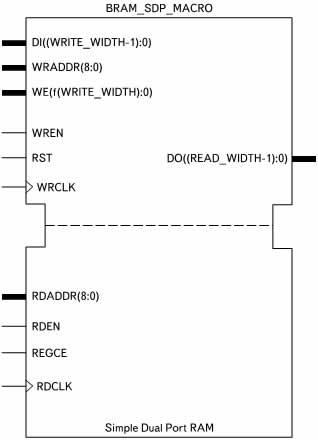 Условный графический образ элемента двухпортовой оперативной памяти с фиксированной функцией портов