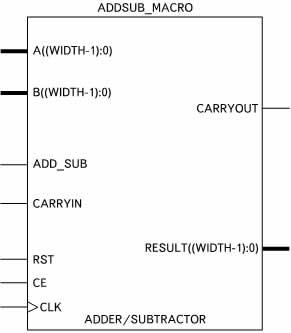 Условный графический образ сумматора/вычитающего устройства, создаваемого с помощью шаблона Add/Subtract (ADDSUB_MACRO)