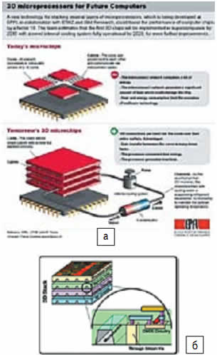 Первый пример системной интеграции SD-ИС c микрофлюидикой: SD-микропроцессоры, разработанные в рамках проекта CMOSAIC: а)сравнение технологий современных и SD-микропроцессоров; б)концепция SD-стеков с охлаждающими каналами (увеличенное изображение)