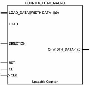 Условный графический образ реверсивного счетчика с параллельной загрузкой данных