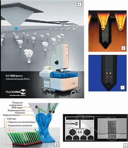 Технология и оборудование для нанолитографии Dip Pen Nanolithography NanoInk: а) иллюстрация технологии DPN, осуществляемой c оборудованием NLP 2000 System; б) процесс DPN; в, г) иллюстрация метода функционализации МЭМС (на примере коммерческого AFM-кантилевера); д) Inkwell-кристалл