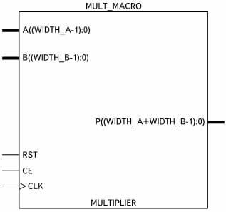 Условный графический образ аппаратного умножителя